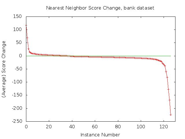 Nearest Neighbor Score Change