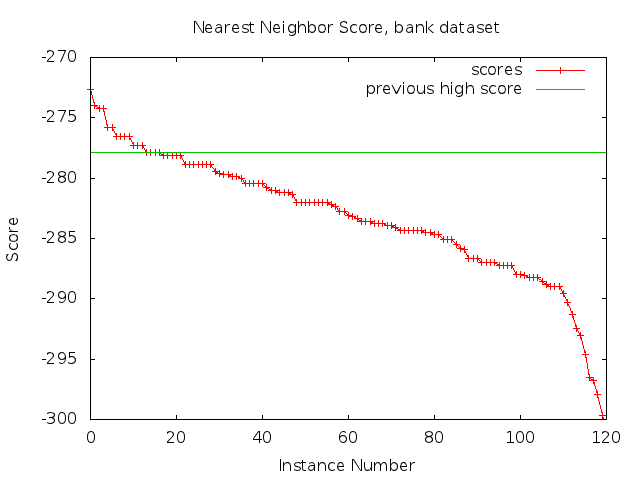 Nearest Neighbor Scores